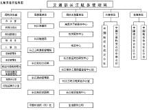 县机关事务管理局会议制度车辆加油维修制度