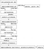 上海市房地产登记申请书(抵押登记)