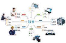 凯马汽修生产管理系统