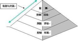 县生产要素协调机制