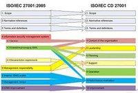 ISO/IEC27000标准信息安全管理知识大全 3.0