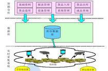 SmartB2B行业电子商务网站管理系统 3.2.4 UTF8