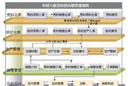 华研石材贸易管理系统