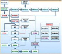 纺织制衣管理系统网络版