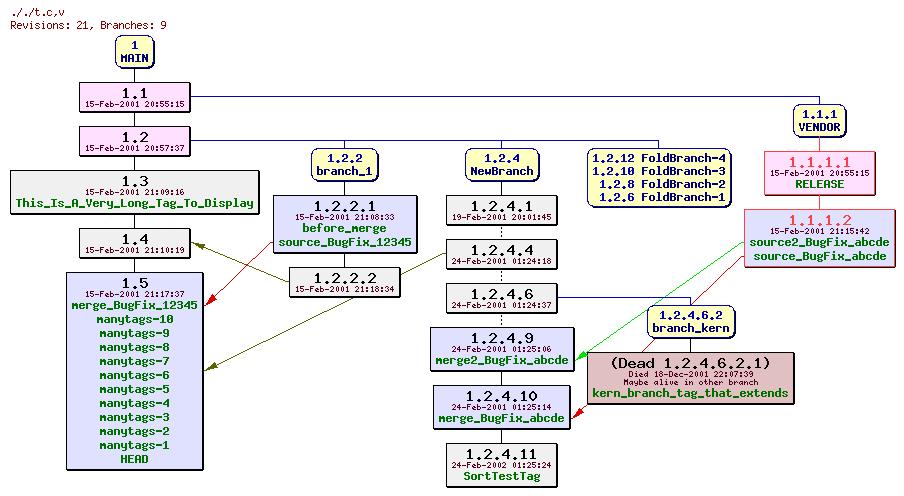CvsGraph
