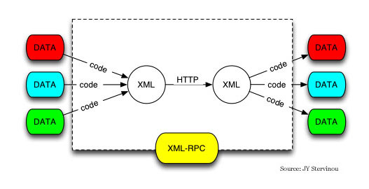 XML-RPC