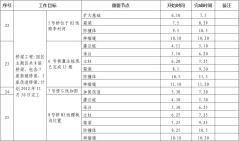 团县委目标责任管理工作情况总结