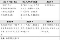 信托投资公司委托资金贷款合同范文