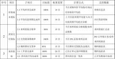 项目监理人员月度绩效考核分配制度
