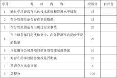 安监局岗位目标责任制工作总结