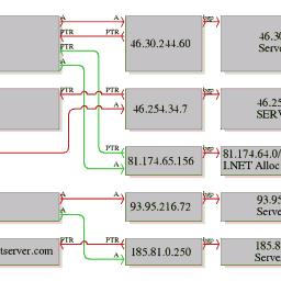 URLBase