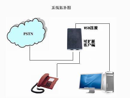 电话录音客服系统下载截图1
