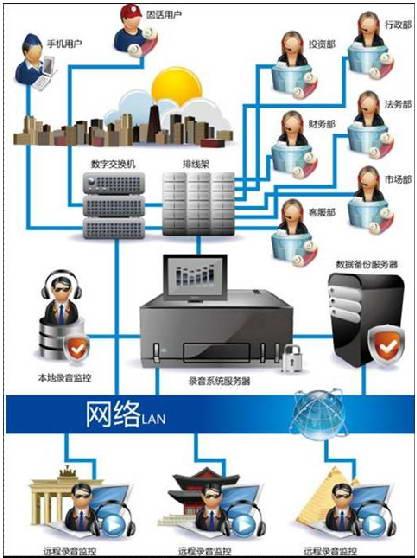 研科SDK接口电话语音系统截图1