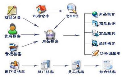 道易成百货商场管理软件截图1
