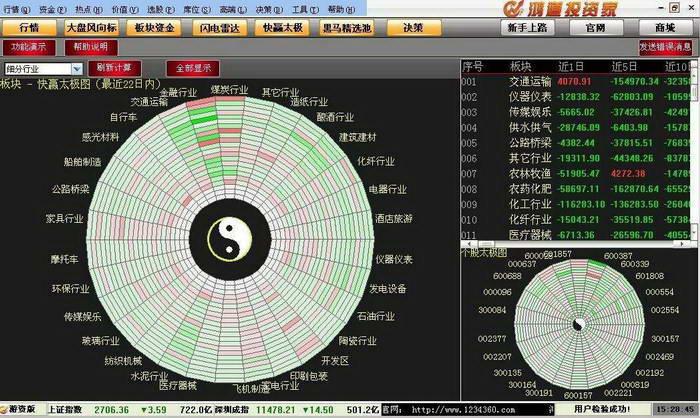 鸿道投资家主力资金监控系统截图1