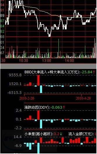 东方证券金典版通达信v6网上交易系统版截图2