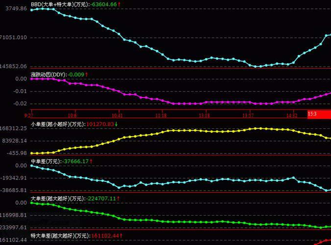 华泰证券网上交易系统通达信截图2
