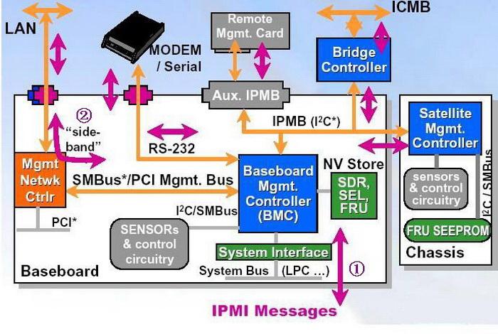 ipmitool For Linux截图1