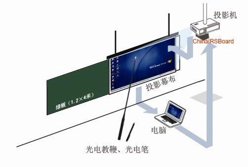 ChinaIRS数位交互式电子白板系统截图1