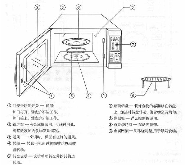 格兰仕 WD900Y2SL23-2微波炉 说明书