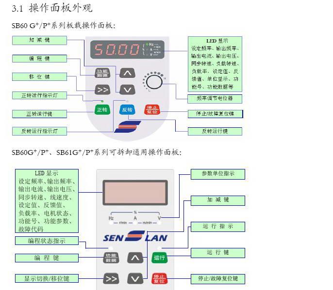 森兰SB61P_22变频器使用手册截图1