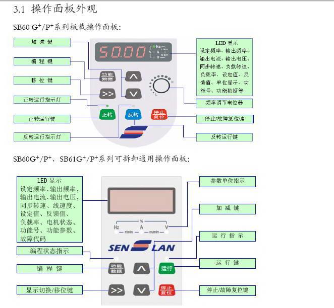 森兰SB61G+375变频器使用手册