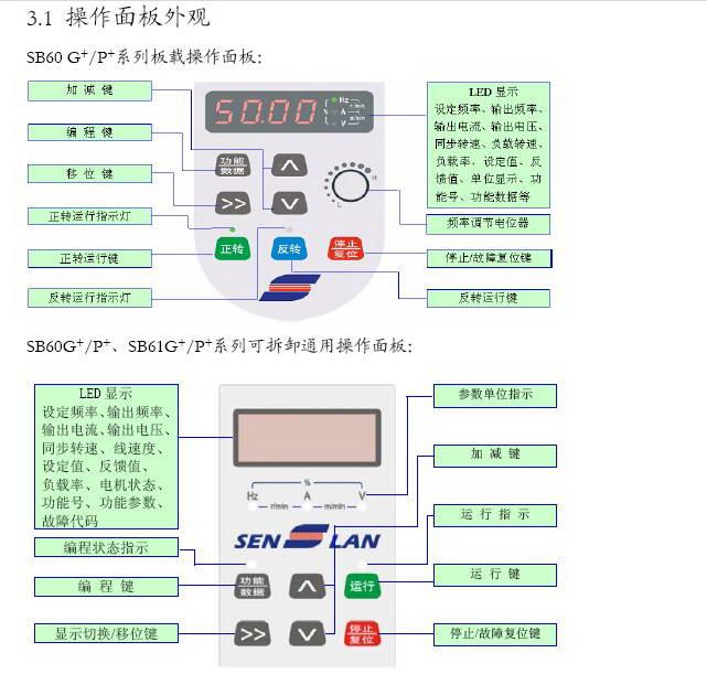 森兰SB61G_110变频器使用手册截图1