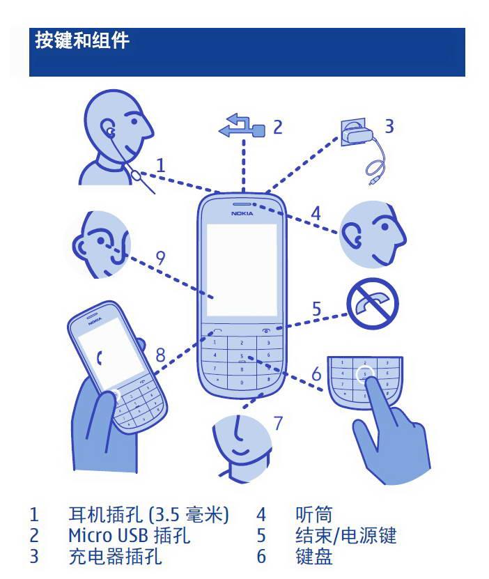 诺基亚Nokia 2030手机说明书截图1