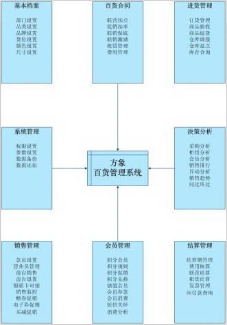方象5000商场管理软件截图1