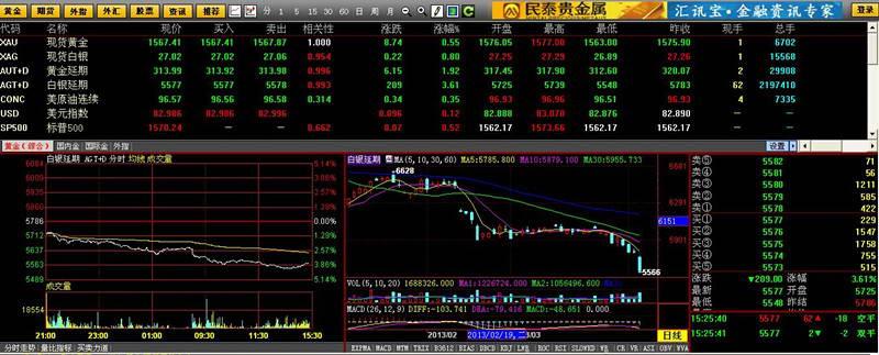 农业银行黄金行情分析软件截图1