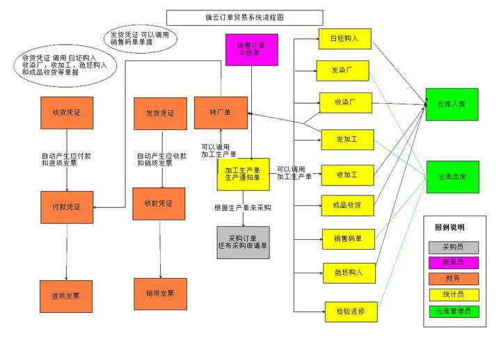 旗云纺织管理软件截图2