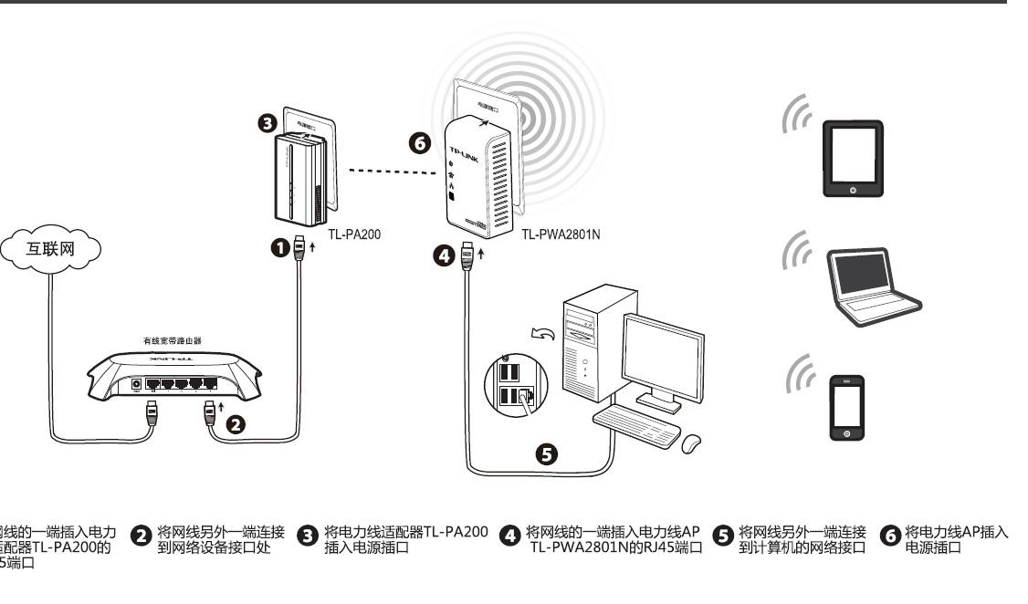 TP-LINK TL-PWA2701N电力线AP快速安装指南截图1