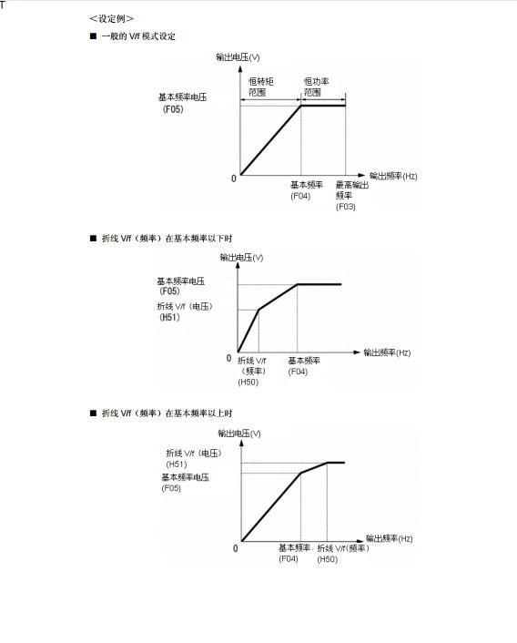 富士FRN2.2F1S-4C变频器说明书