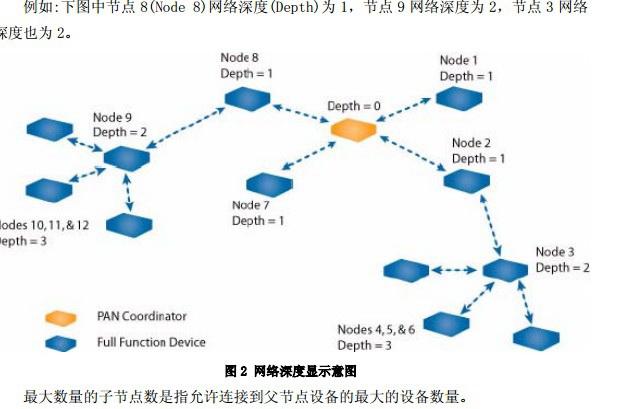 C51RF-WSN无线传感器网络监控软件使用说明书截图2