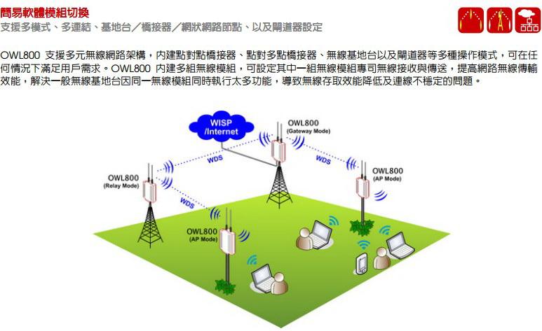 4ipnet OWL800工业等级高耐候户外无线基地台说明书截图2