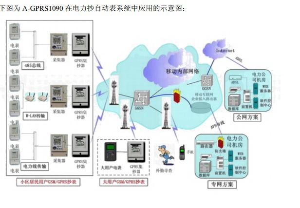 阿尔泰科技无线传输模块A-GPRS1090I用户手册截图2