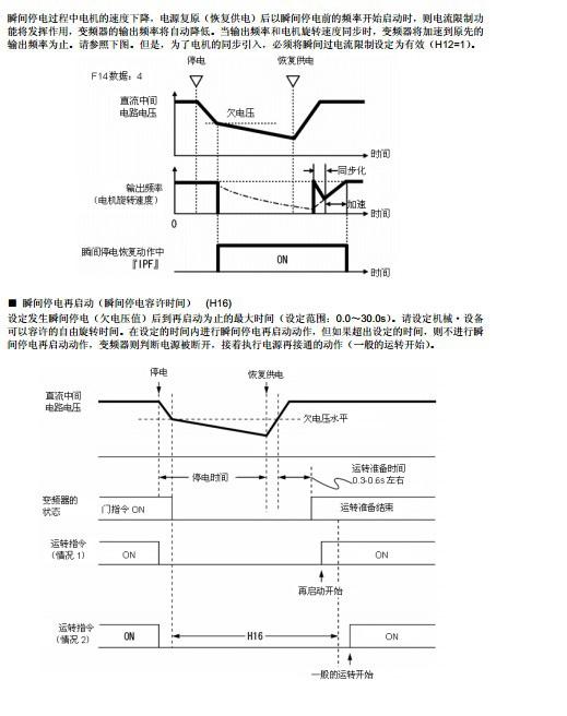富士FRN55F1S-4C变频器说明书