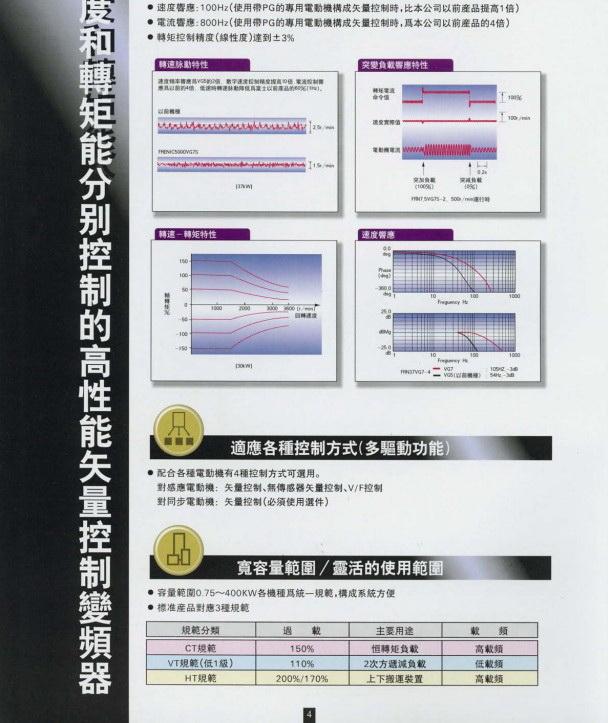 富士FRN55VG7S-4变频器说明书截图1