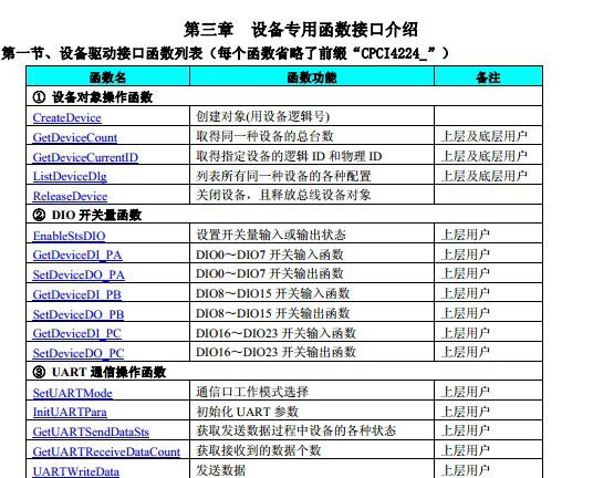 阿尔泰通讯卡CPCI4224产品手册截图2