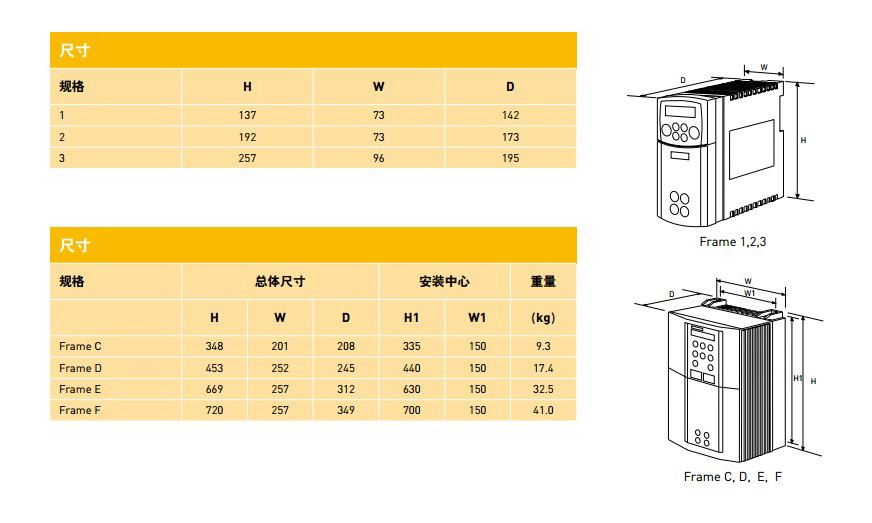 派克650-43216030-BF1P00-A2变频器使用手册截图2