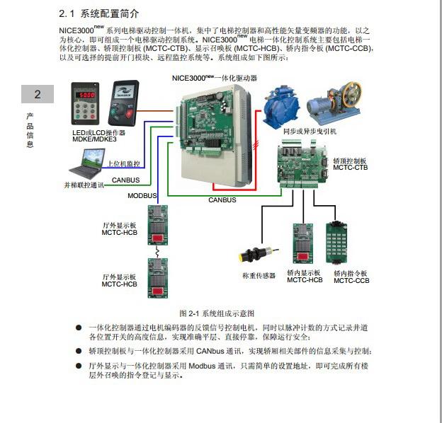 汇川NICE-L-C-2003电梯一体化控制器用户手册截图2