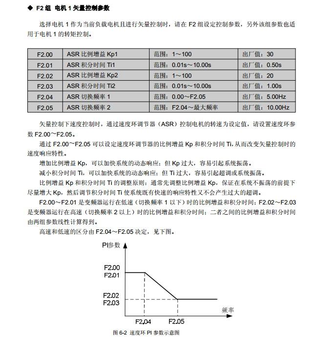 康元CDE500-4T110G/132L变频器使用说明书