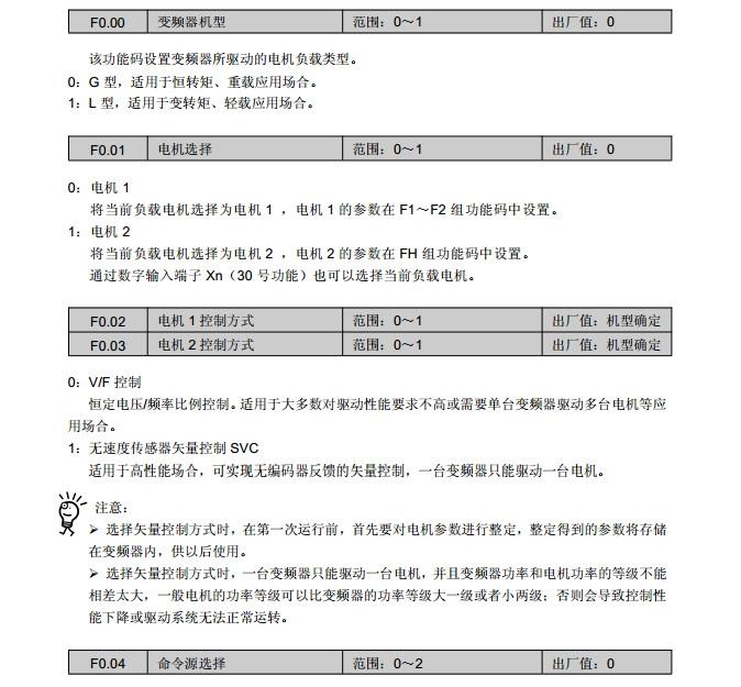 康元CDE500-4T090G/110L变频器使用说明书
