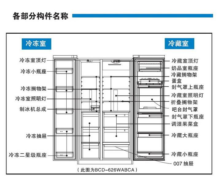 海尔BCD-625WDGFU1电冰箱使用说明书截图2