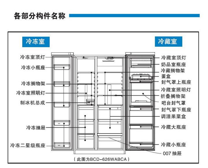 海尔BCD-625WDGEU1电冰箱使用说明书截图2