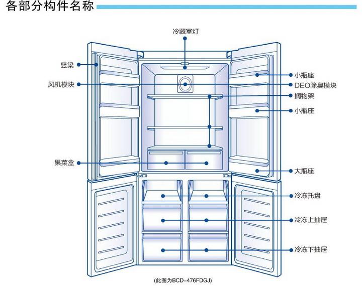 海尔BCD-476FDGX电冰箱使用说明书截图2