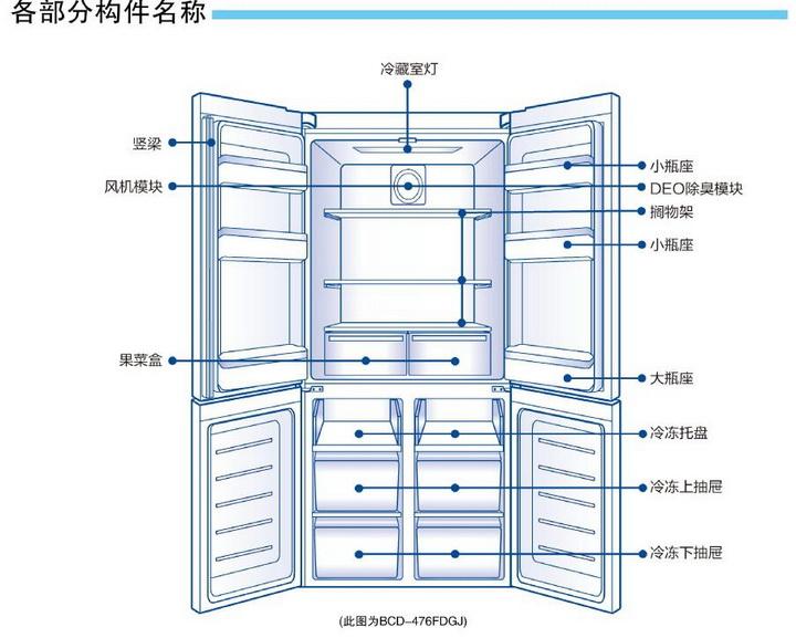 海尔BCD-476FDGJ电冰箱使用说明书截图2