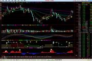 安信证券通达信分析交易软件