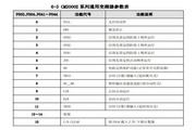 CM2000E-G0450-4T型变频器说明书