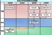 卓帆信息技术考试系统